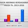 Grafik Abdimas Berdasarkan Prodi Tahun 2013 – 2016
