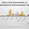 Grafik Penelitian Mahasiswa S1 Keperawatan Berdasarkan Tema