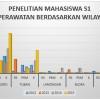 Grafik Penelitian Mahasiswa S1 Keperawatan berdasarkan Wilayah