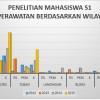 Penelitian Mahasiswa S1 Keperawatan Berdasarkan Wilayah